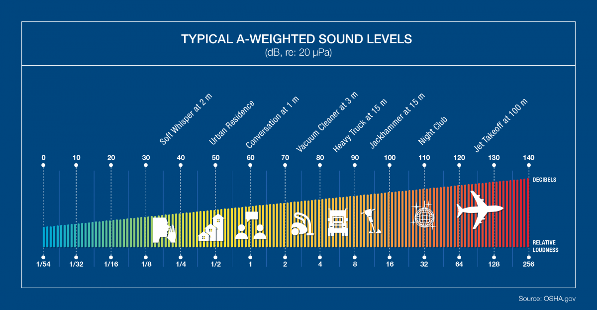 Common A Weighted Sound Levels