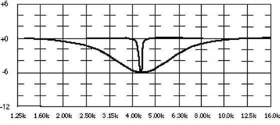 An EQ graph showing a notch at 4.5kHz