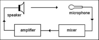A Typical Microphone Feedback loop