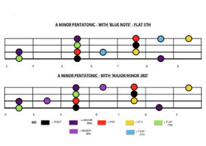 Improve Your Pentatonic Playing With Just 3 Notes! PT.2