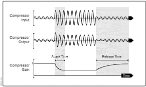 What is Compression? Definitions & Functions