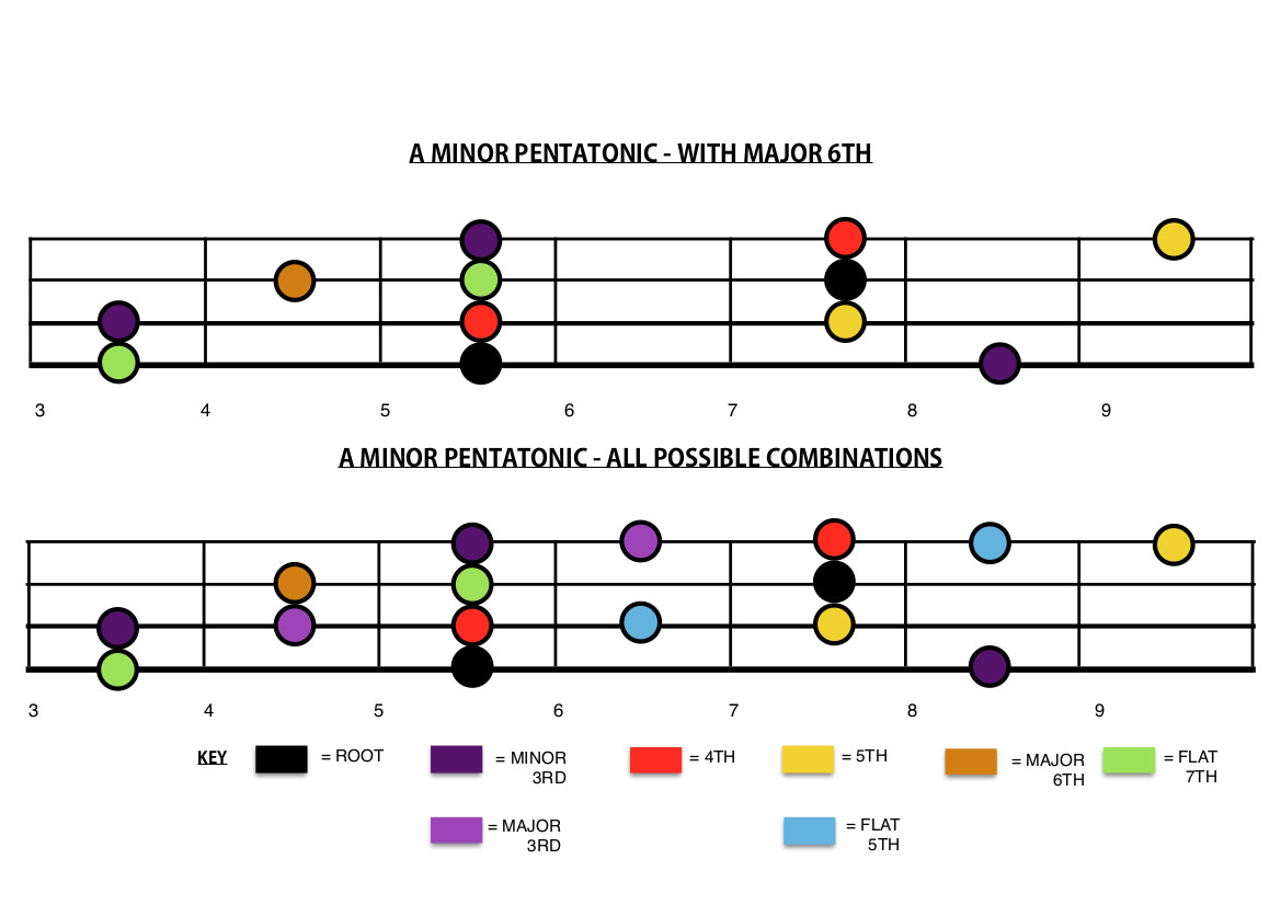 Improve Your Pentatonic Playing With Just 3 Notes! PT.3